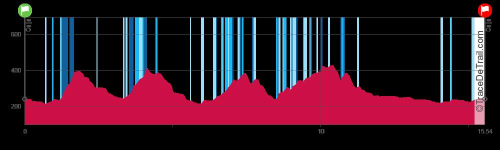 profil 15 km