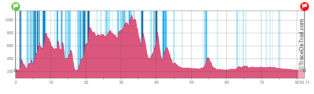 profil 82 km