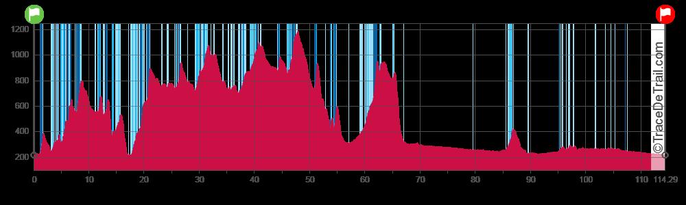 profile 114 km