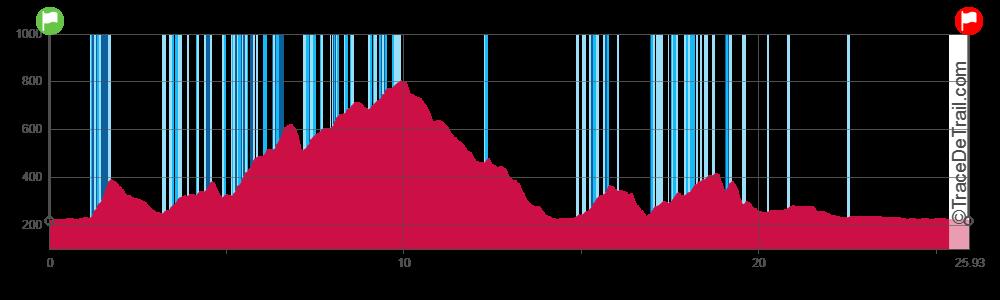 profile 26 km
