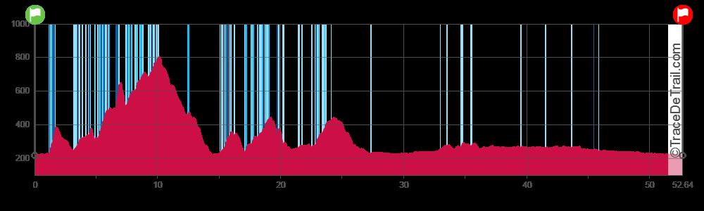 profile 53 km