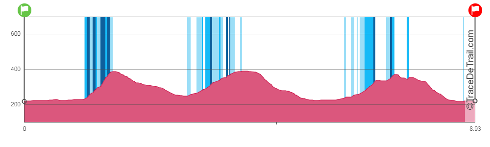 profile 9 km